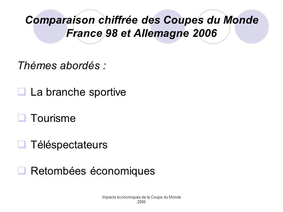 Comparaison chiffrée des Coupes du Monde France 98 et Allemagne 2006