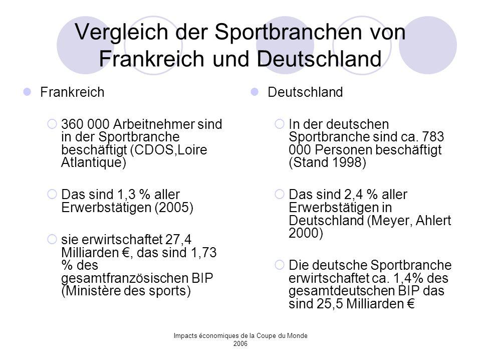 Vergleich der Sportbranchen von Frankreich und Deutschland
