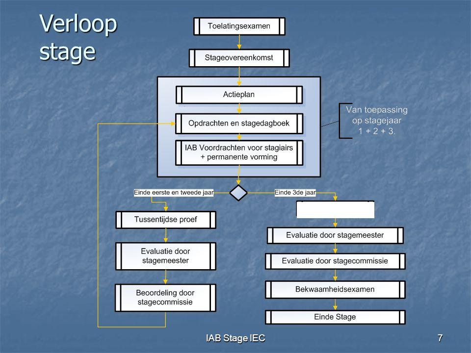 Verloop stage - IAB Stage IEC
