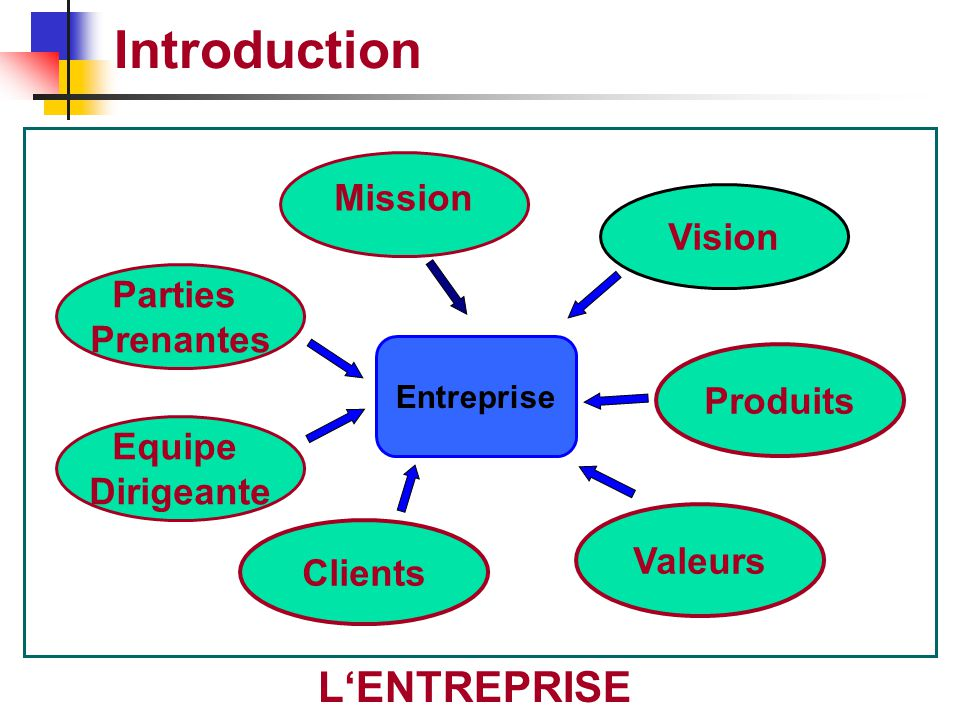 Introduction L'ENTREPRISE Mission Vision Parties Prenantes Produits