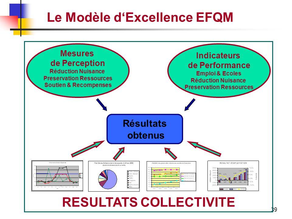 Le Modèle d'Excellence EFQM