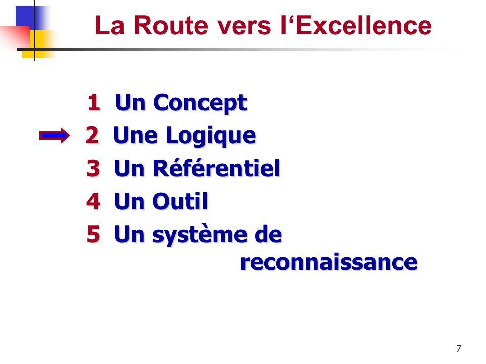 La Route vers l'Excellence