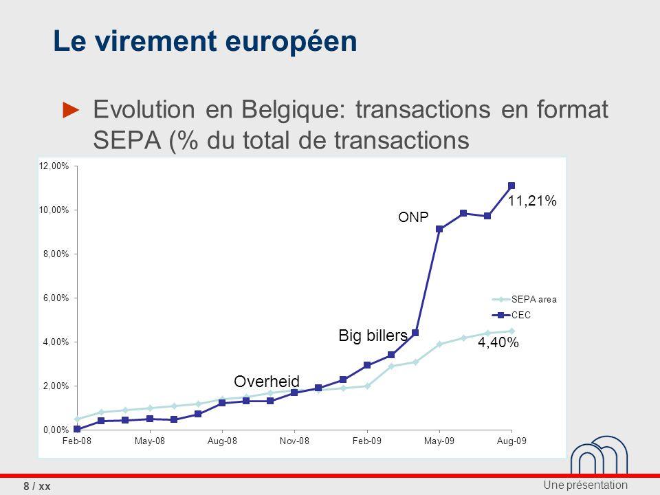 Le virement européen Evolution en Belgique: transactions en format SEPA (% du total de transactions.