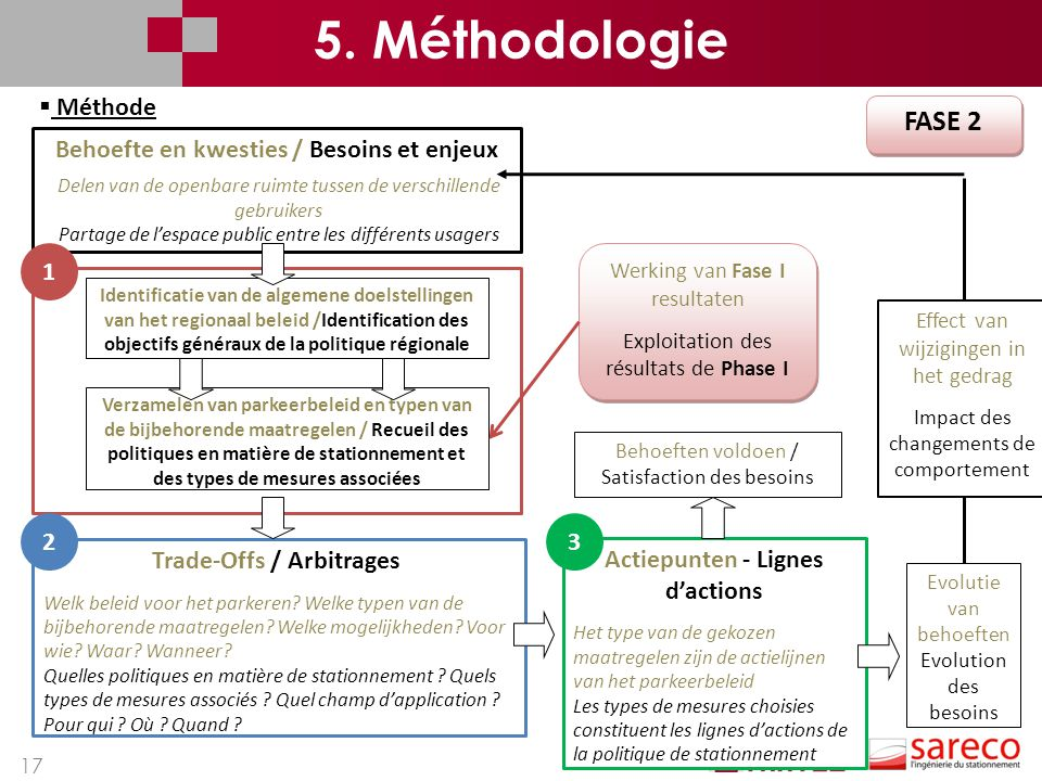 5. Méthodologie FASE 2 Méthode