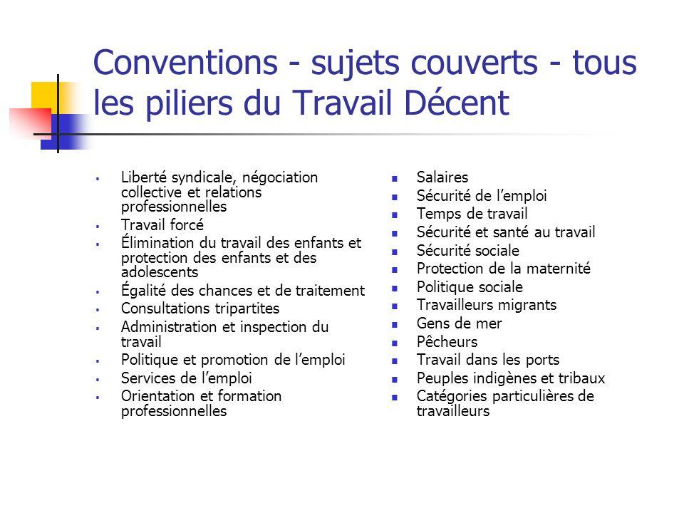 Conventions - sujets couverts - tous les piliers du Travail Décent