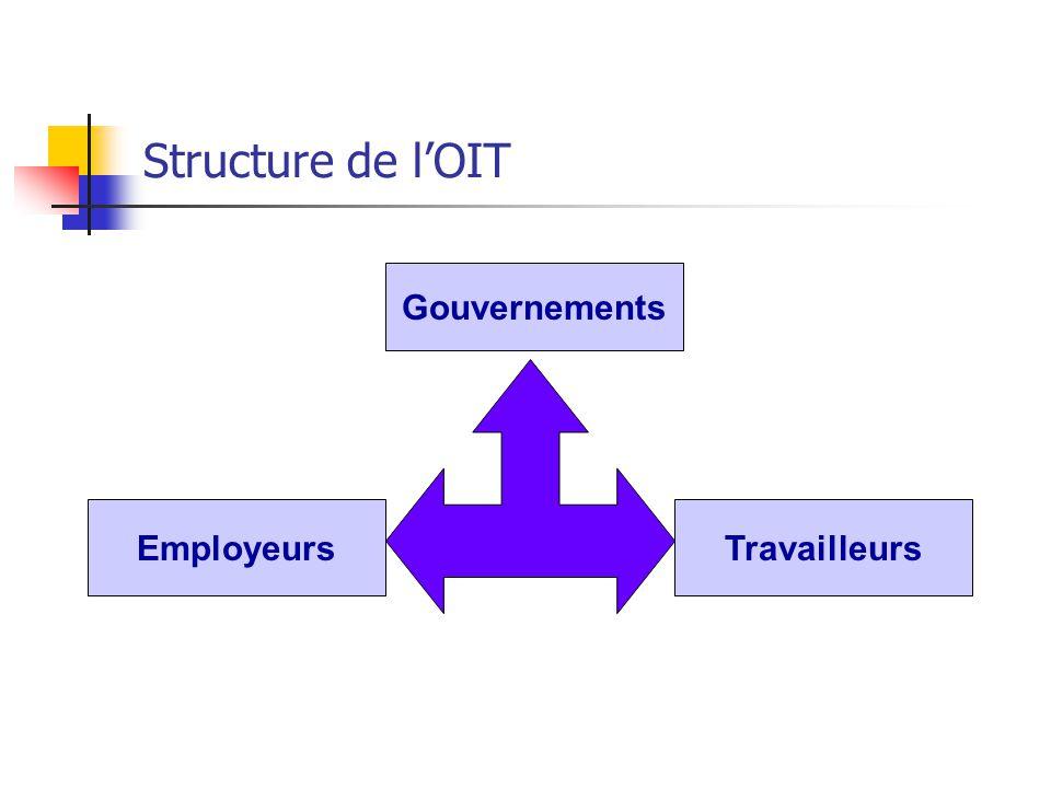 Structure de l'OIT Gouvernements Employeurs Travailleurs
