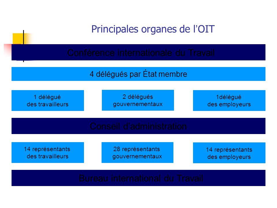Principales organes de l'OIT