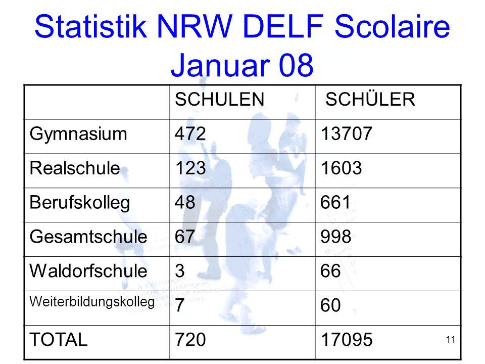 Statistik NRW DELF Scolaire Januar 08