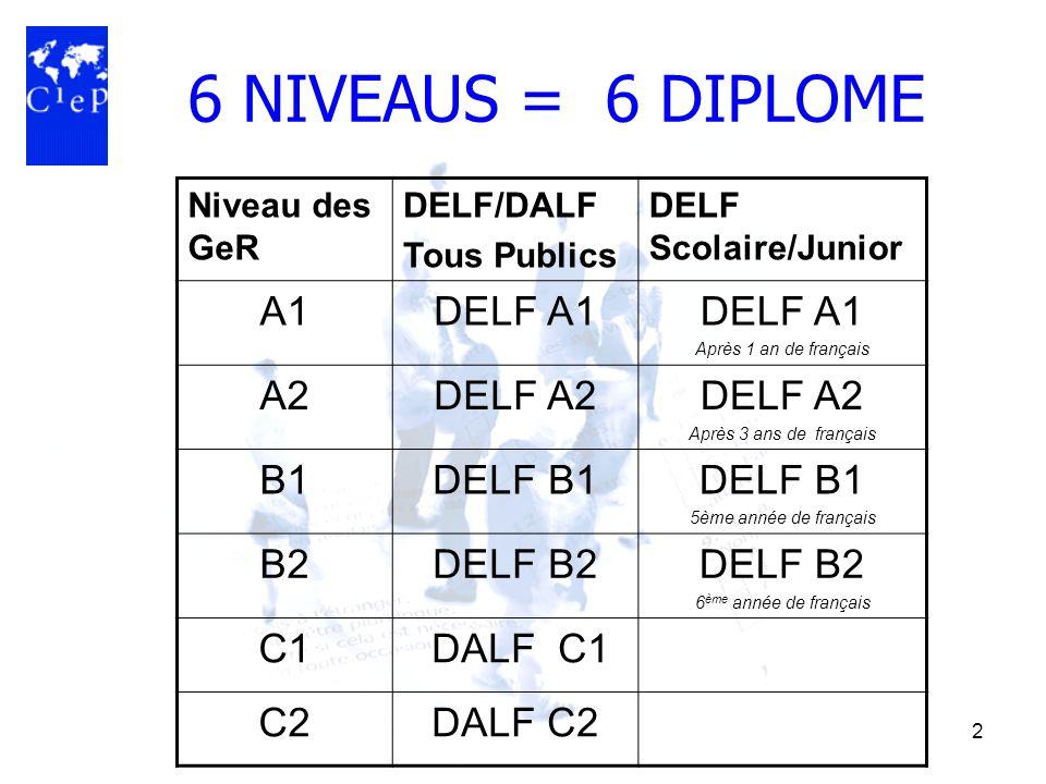6 NIVEAUS = 6 DIPLOME A1 DELF A1 A2 DELF A2 B1 DELF B1 B2 DELF B2 C1