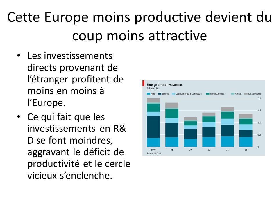 Cette Europe moins productive devient du coup moins attractive