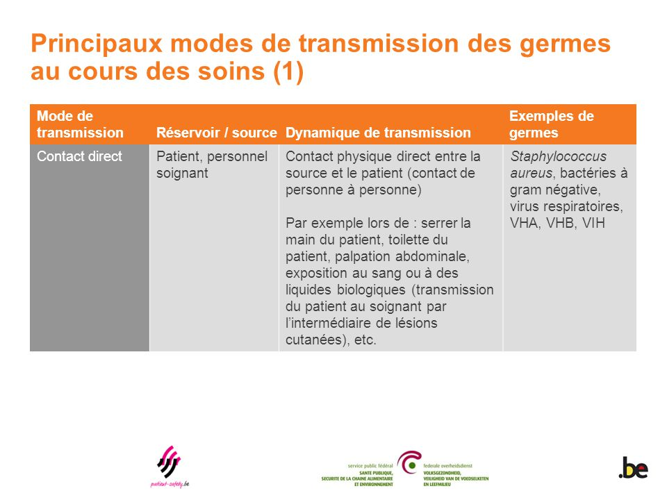 Principaux modes de transmission des germes au cours des soins (1)