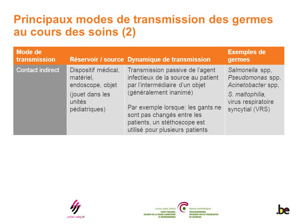Principaux modes de transmission des germes au cours des soins (2)