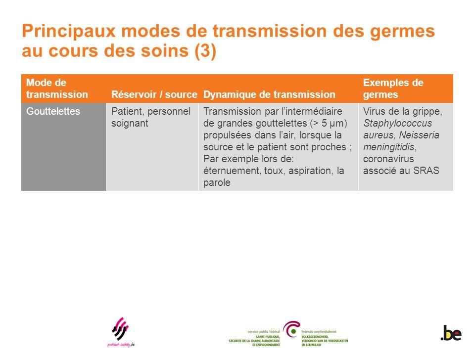 Principaux modes de transmission des germes au cours des soins (3)