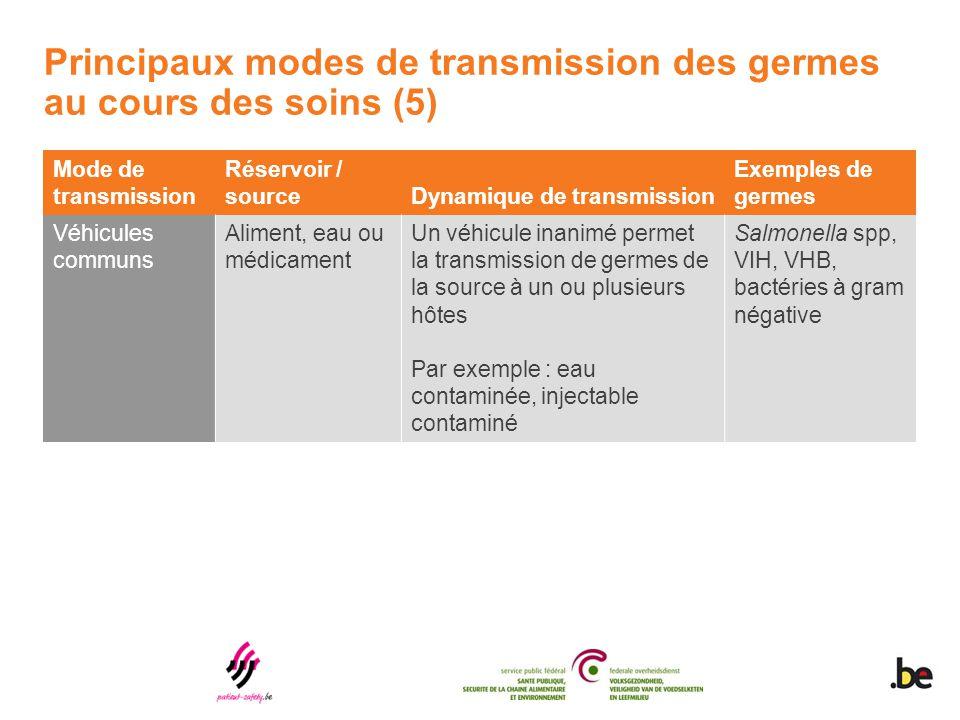 Principaux modes de transmission des germes au cours des soins (5)