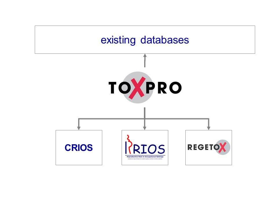 existing databases CRIOS RRIOS