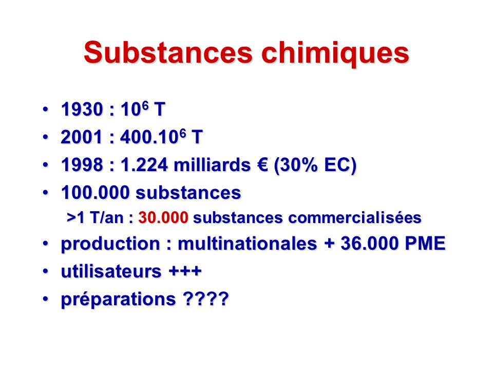 Substances chimiques 1930 : 106 T 2001 : 400.106 T