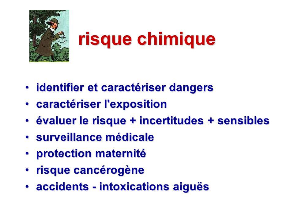 risque chimique identifier et caractériser dangers