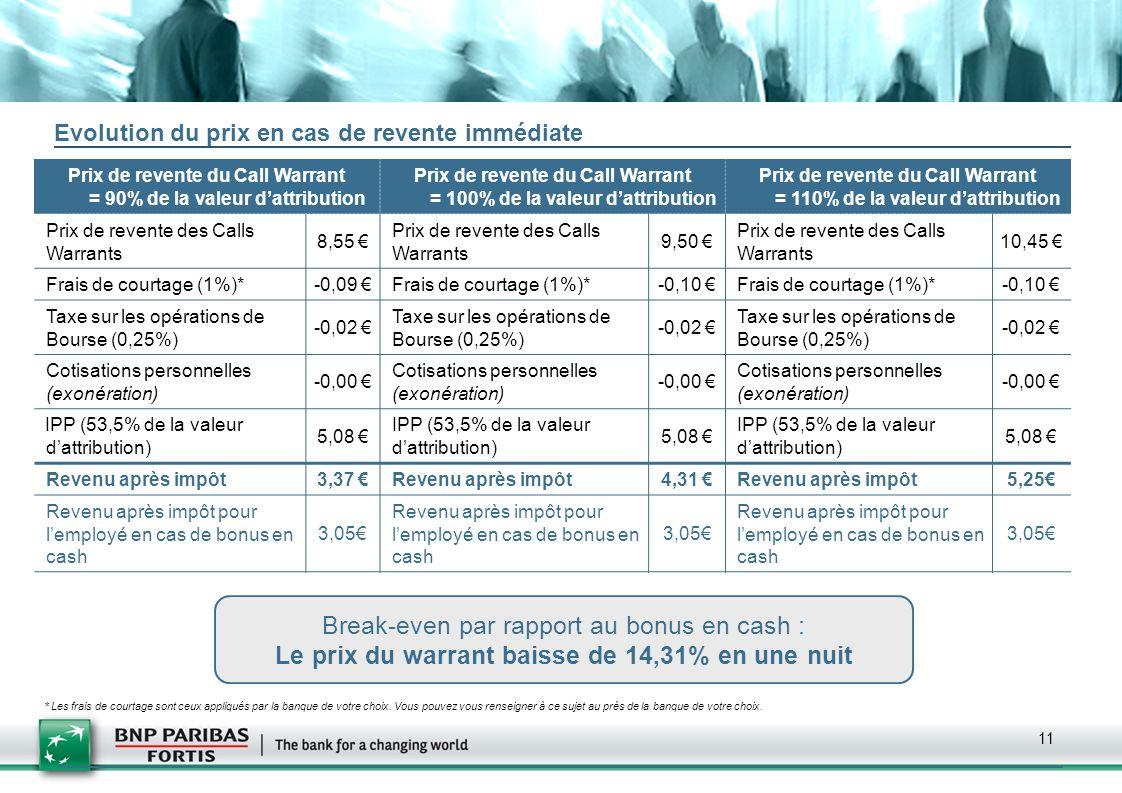 Le prix du warrant baisse de 14,31% en une nuit