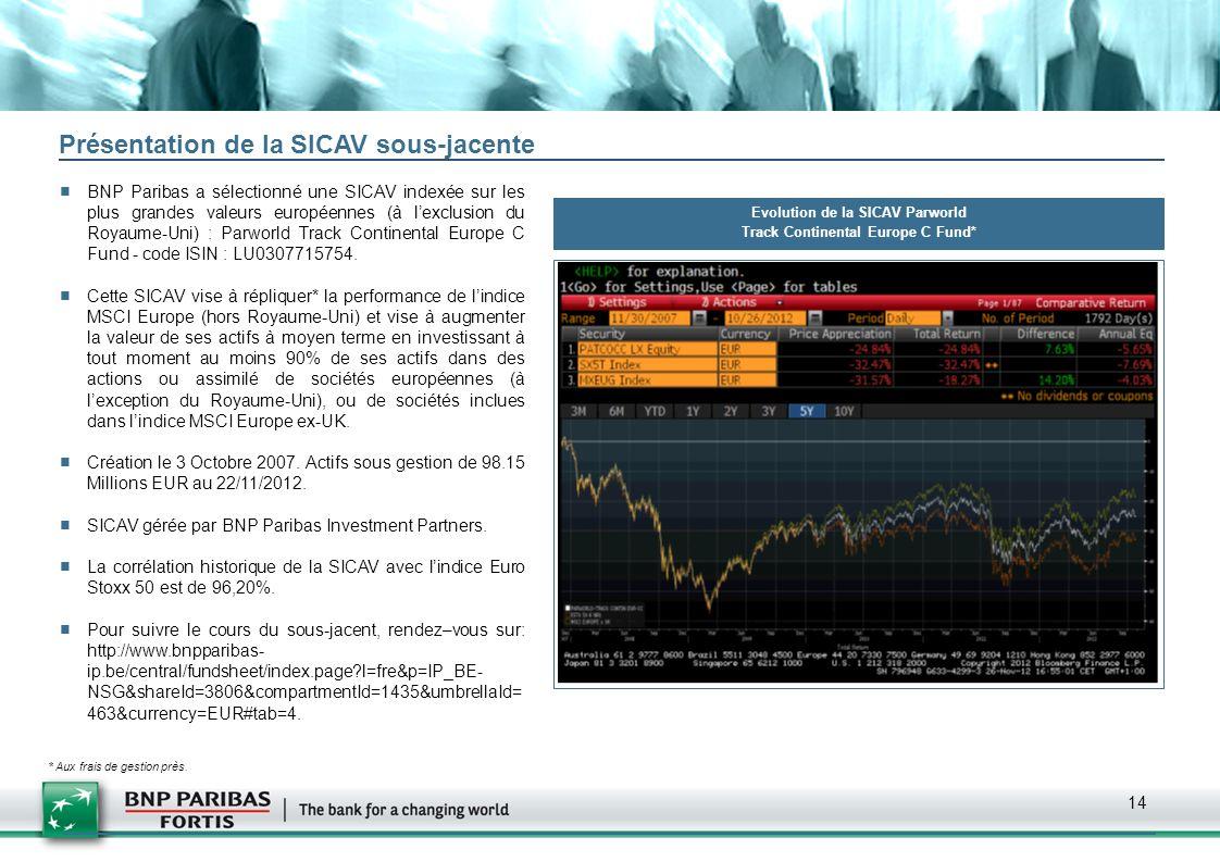 Evolution de la SICAV Parworld Track Continental Europe C Fund*