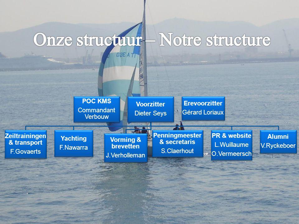 Onze structuur – Notre structure