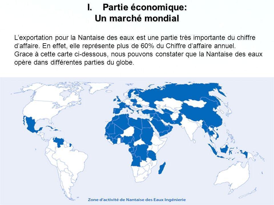 Partie économique: Un marché mondial