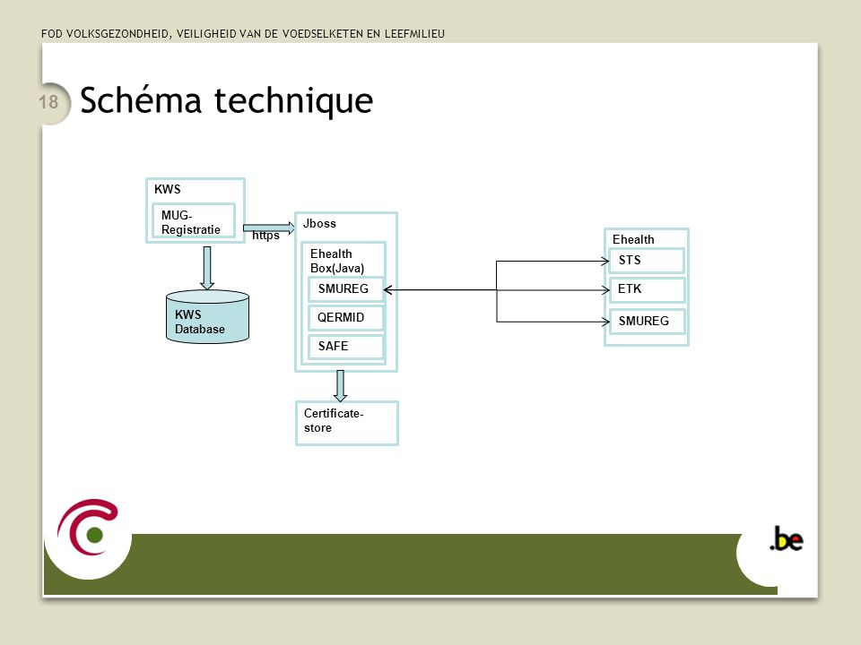 Schéma technique Geen eId gebruikt maar ziekenhuis-certificaat