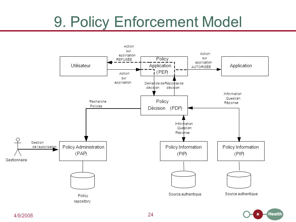 9. Policy Enforcement Model