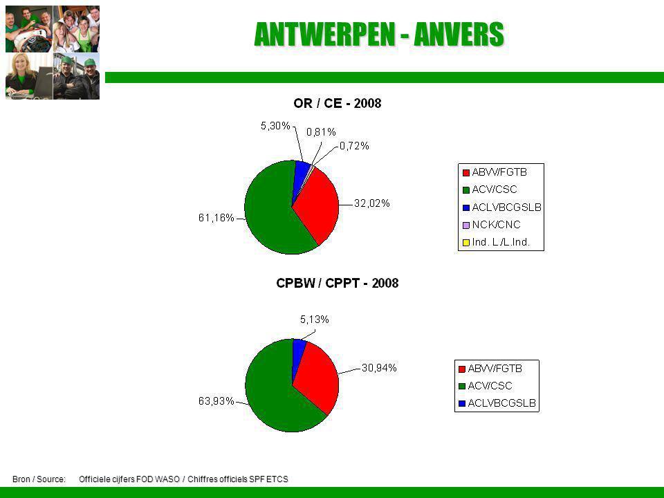 ANTWERPEN - ANVERS Bron / Source: Officiele cijfers FOD WASO / Chiffres officiels SPF ETCS
