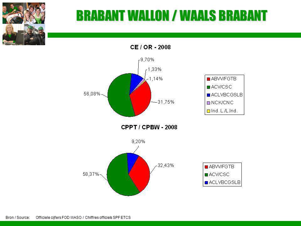 BRABANT WALLON / WAALS BRABANT