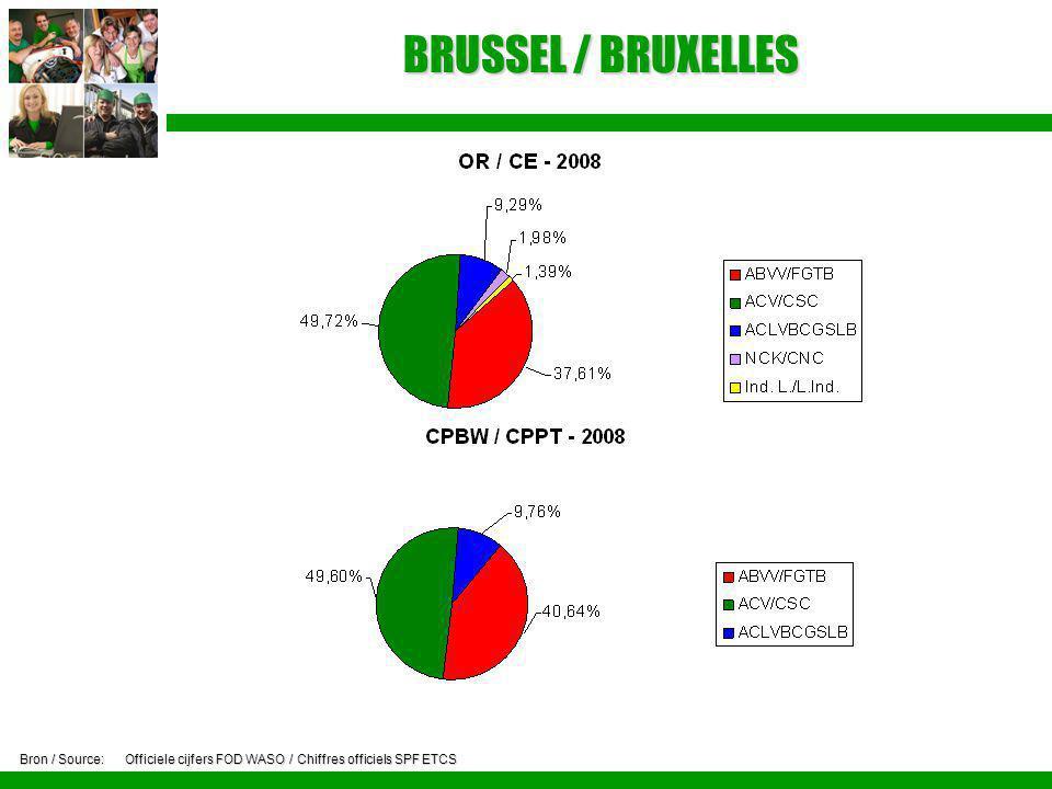 BRUSSEL / BRUXELLES Bron / Source: Officiele cijfers FOD WASO / Chiffres officiels SPF ETCS