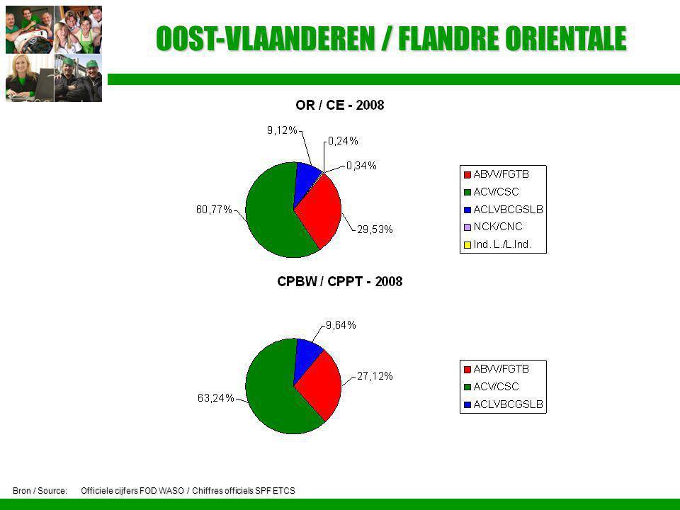 OOST-VLAANDEREN / FLANDRE ORIENTALE