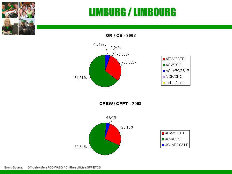 LIMBURG / LIMBOURG Bron / Source: Officiele cijfers FOD WASO / Chiffres officiels SPF ETCS