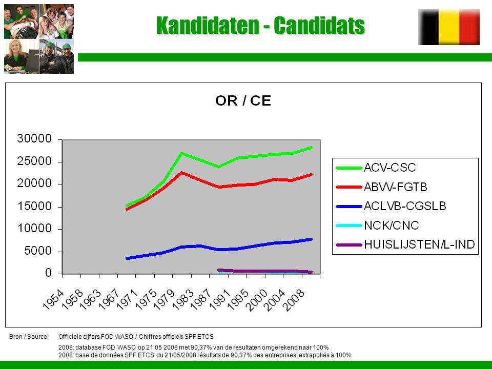 Kandidaten - Candidats