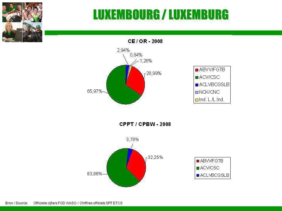 LUXEMBOURG / LUXEMBURG