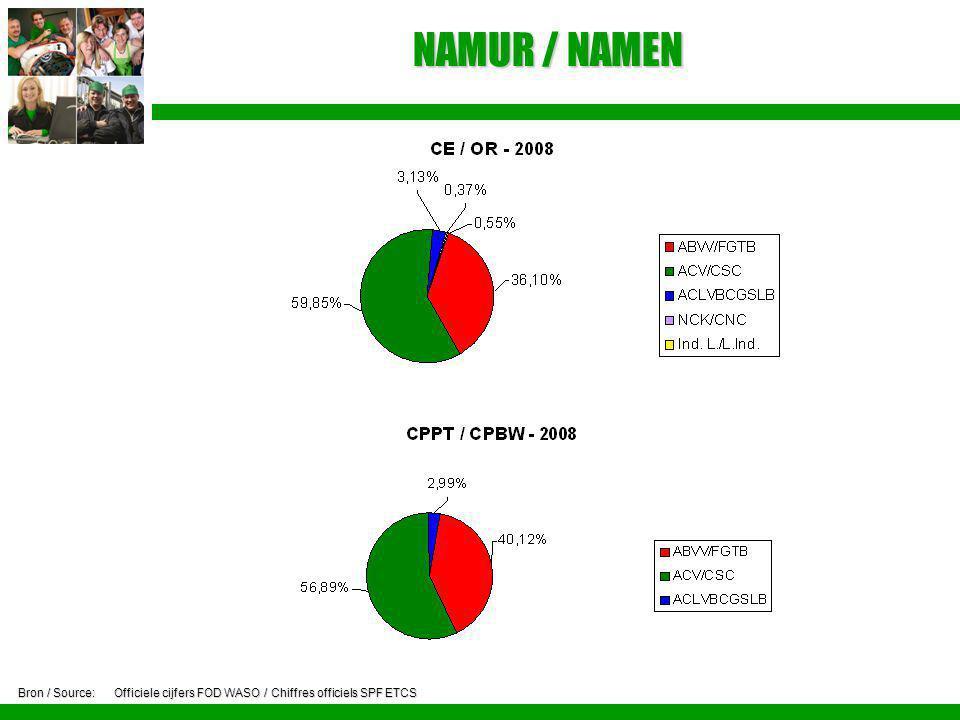 NAMUR / NAMEN Bron / Source: Officiele cijfers FOD WASO / Chiffres officiels SPF ETCS