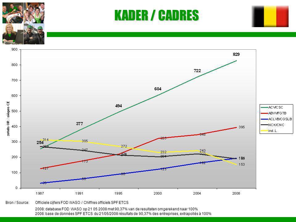 KADER / CADRES Bron / Source: Officiele cijfers FOD WASO / Chiffres officiels SPF ETCS.