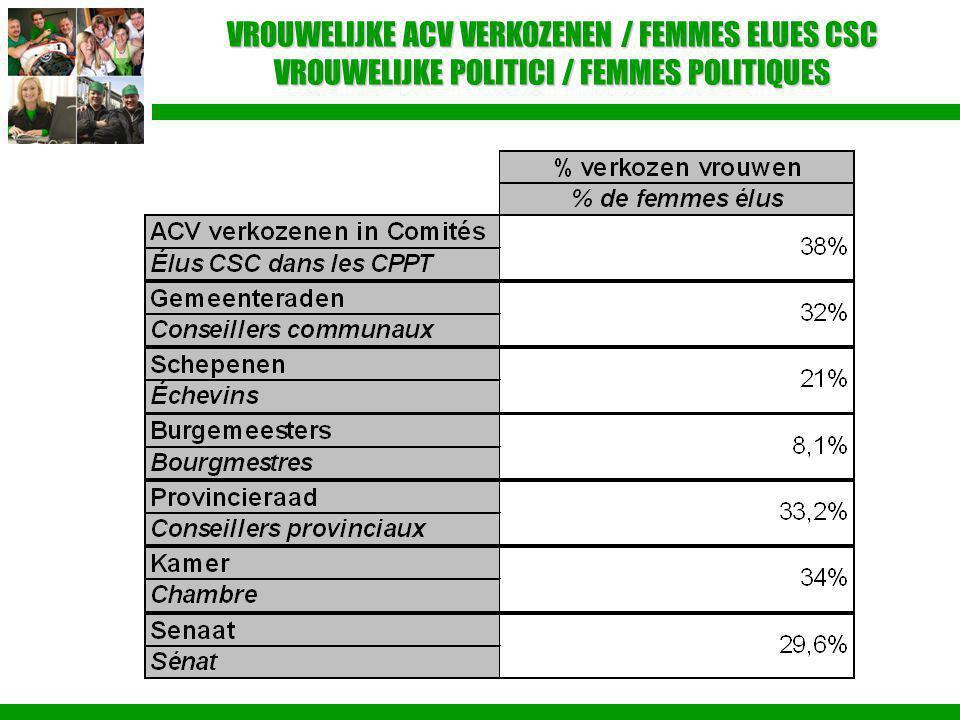 VROUWELIJKE ACV VERKOZENEN / FEMMES ELUES CSC VROUWELIJKE POLITICI / FEMMES POLITIQUES