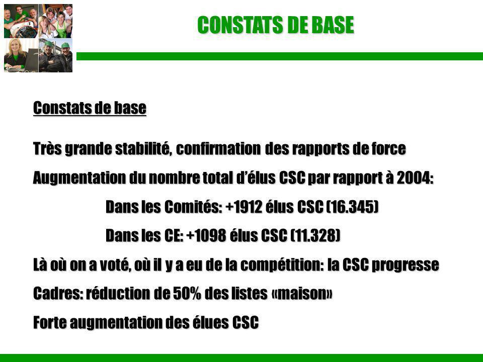 CONSTATS DE BASE Constats de base