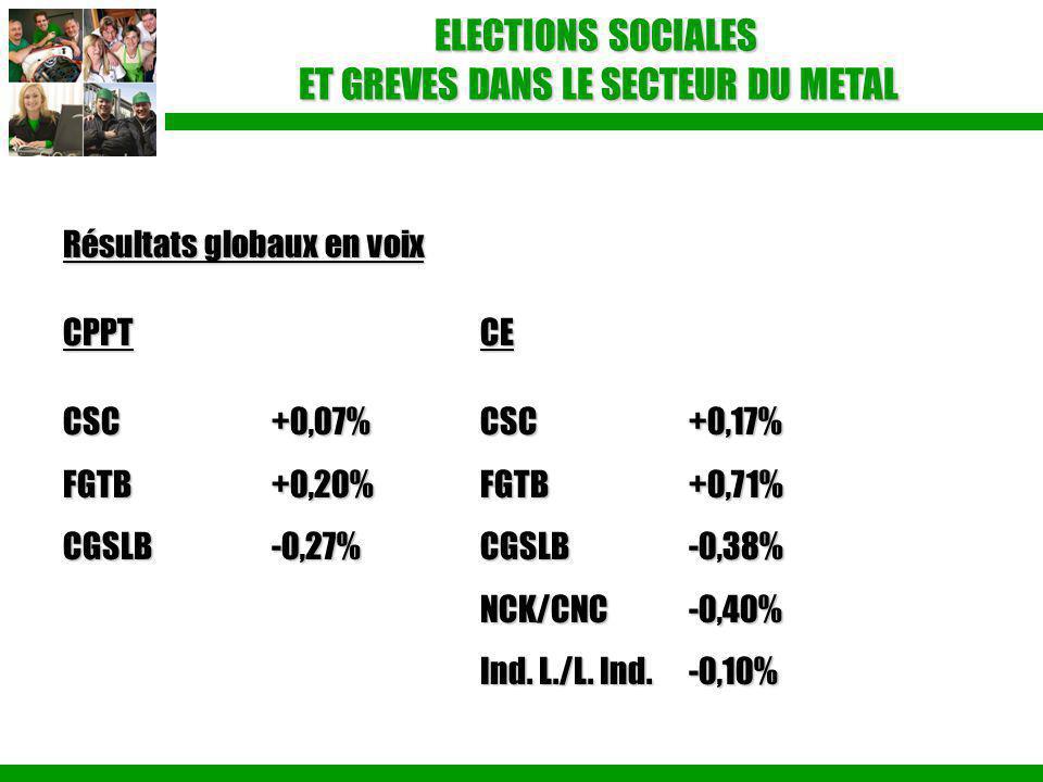 ELECTIONS SOCIALES ET GREVES DANS LE SECTEUR DU METAL