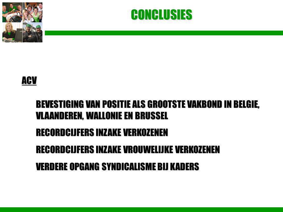 CONCLUSIES ACV. BEVESTIGING VAN POSITIE ALS GROOTSTE VAKBOND IN BELGIE, VLAANDEREN, WALLONIE EN BRUSSEL.