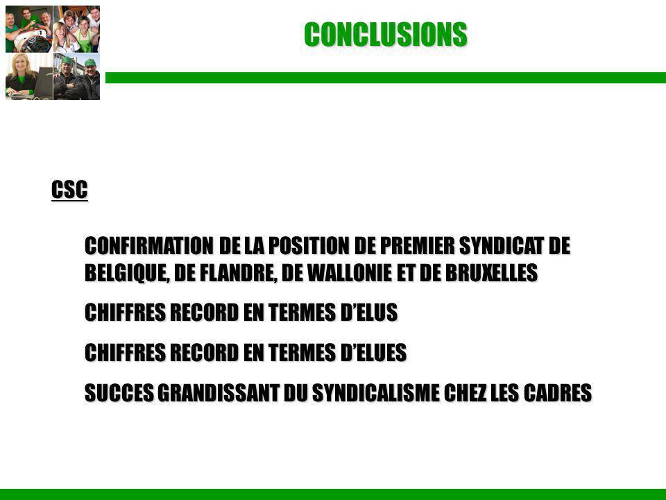 CONCLUSIONS CSC. CONFIRMATION DE LA POSITION DE PREMIER SYNDICAT DE BELGIQUE, DE FLANDRE, DE WALLONIE ET DE BRUXELLES.