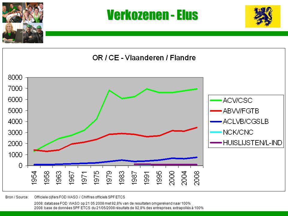Verkozenen - Elus Bron / Source: Officiele cijfers FOD WASO / Chiffres officiels SPF ETCS.