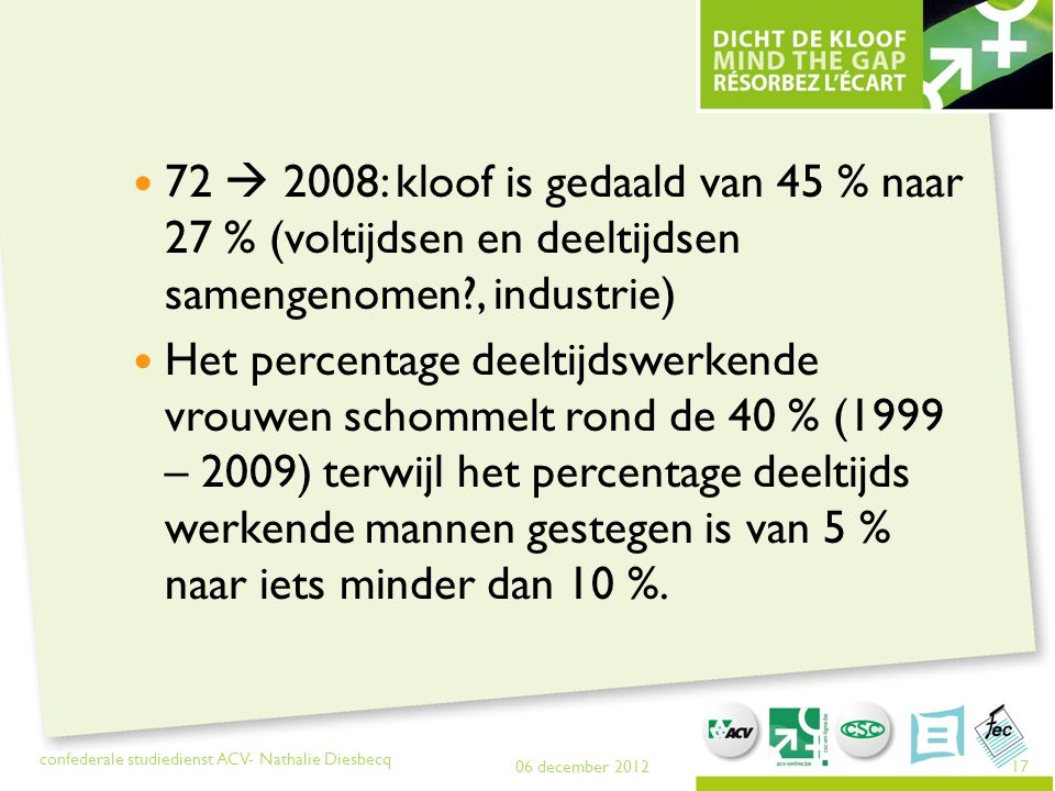 72  2008: kloof is gedaald van 45 % naar 27 % (voltijdsen en deeltijdsen samengenomen , industrie)