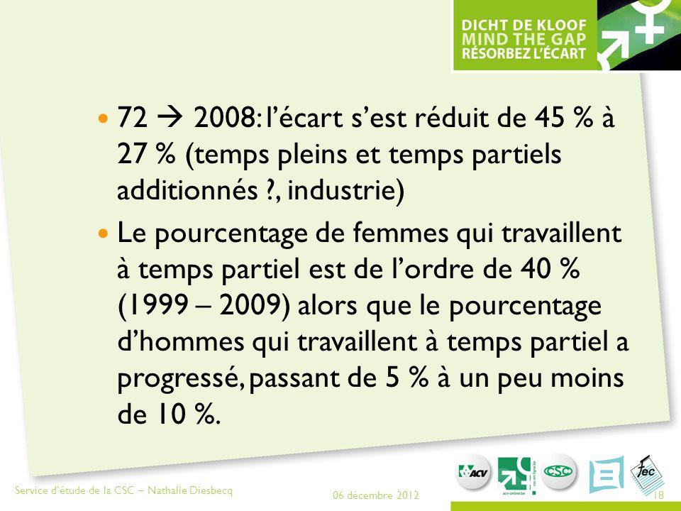 72  2008: l'écart s'est réduit de 45 % à 27 % (temps pleins et temps partiels additionnés , industrie)