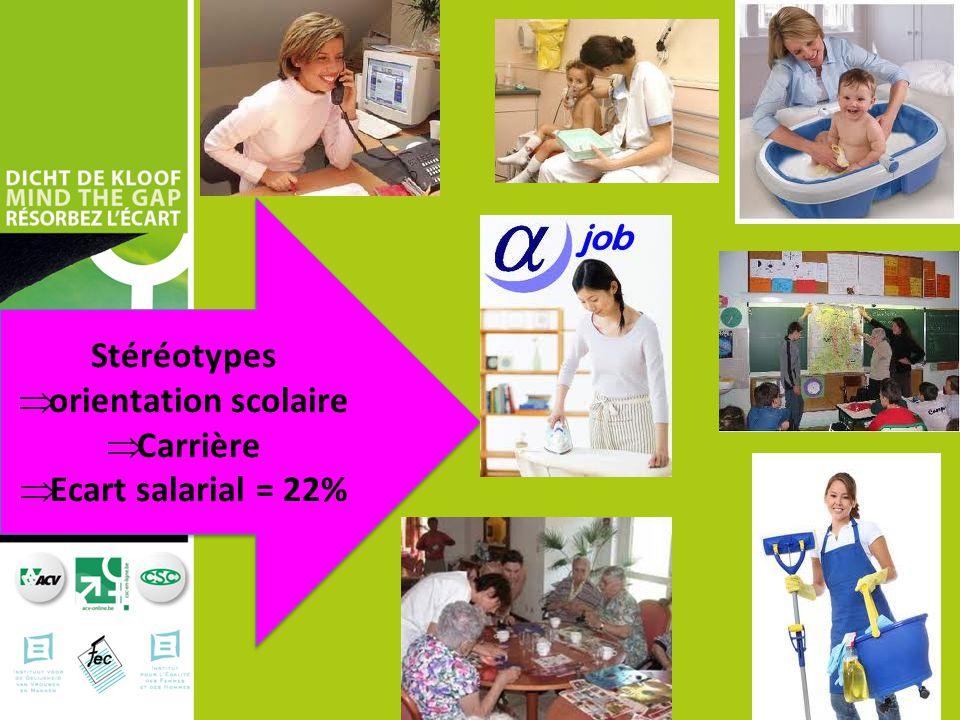 Stéréotypes orientation scolaire Carrière Ecart salarial = 22%