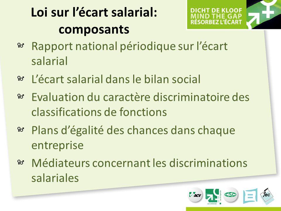 Loi sur l'écart salarial: composants
