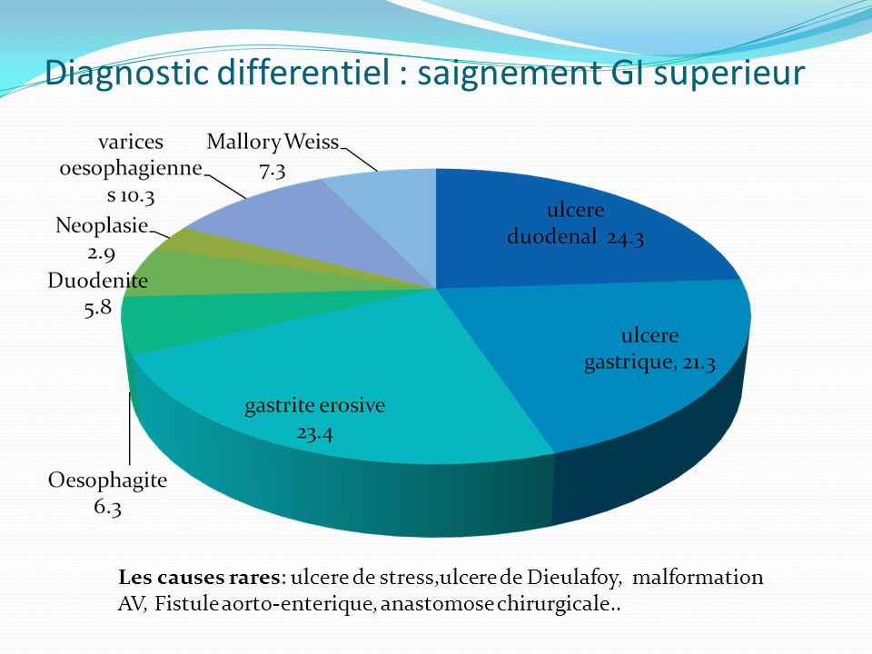 Diagnostic differentiel : saignement GI superieur