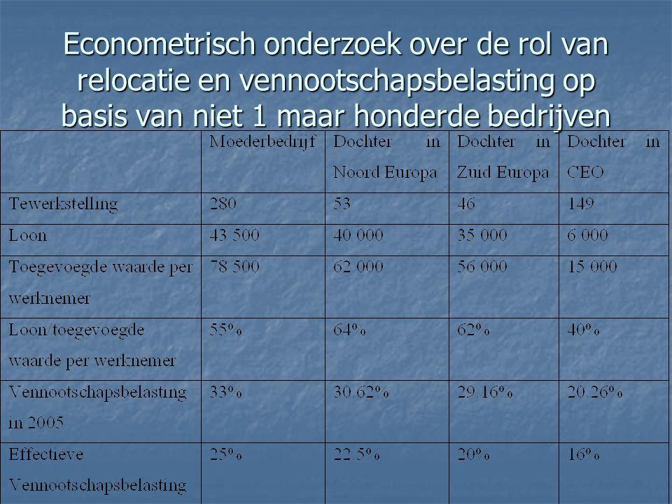 Econometrisch onderzoek over de rol van relocatie en vennootschapsbelasting op basis van niet 1 maar honderde bedrijven