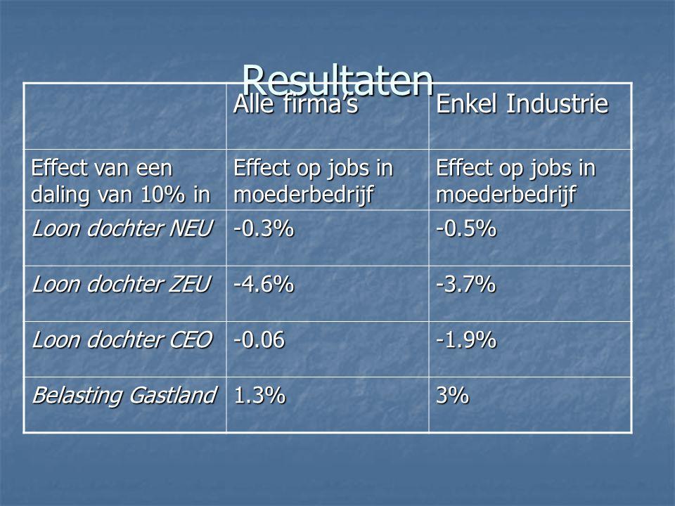 Resultaten Alle firma's Enkel Industrie