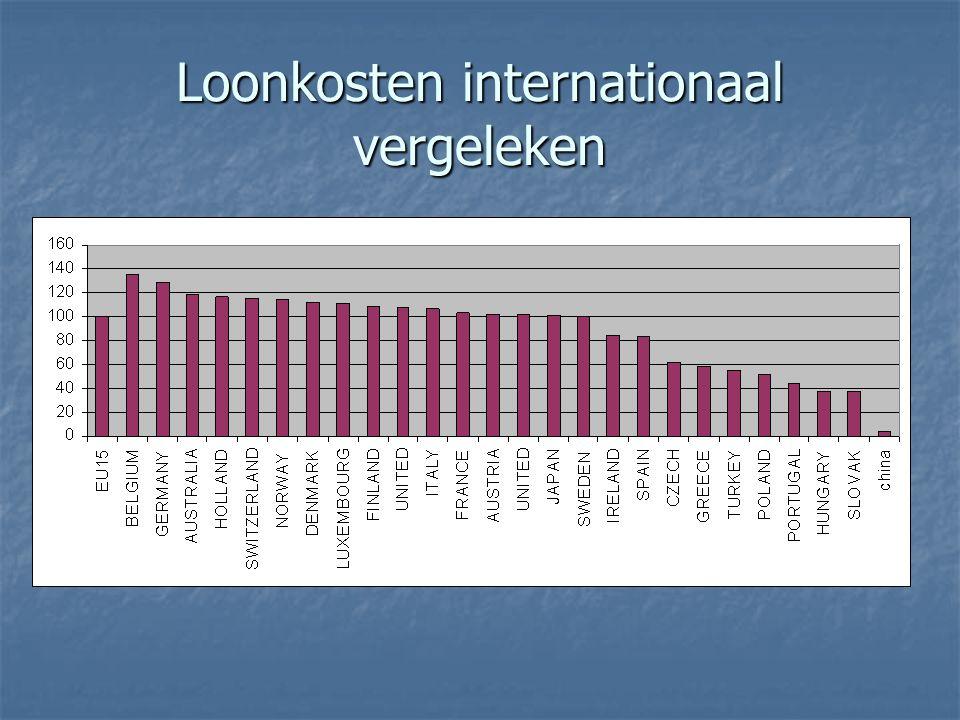 Loonkosten internationaal vergeleken